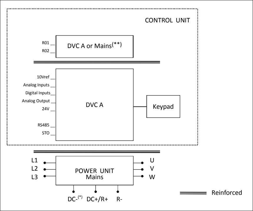 CONTROL UNIT R01 DVC A or Mains (**) R02 10Vref Analog Inputs Digital Inputs Analog