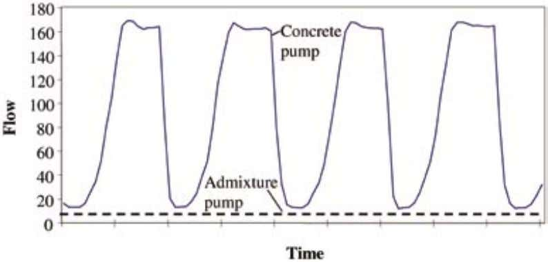 To determine the degree to which the different flow Figure 3: Concrete pump flow and additive