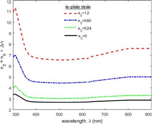 A. Darvishzadeh et al. Fig. 2. The change in refractive index of nanostructure/substrate device for several