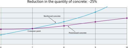 Reduction in the quantity of concrete: -25% Reinforced concrete Crossover point Prestressed concrete 678 9