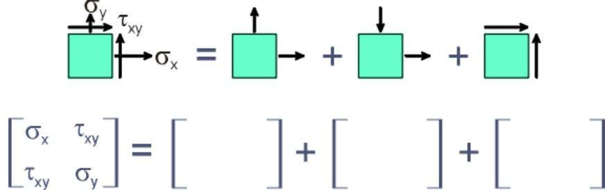 Caso particular Componentes do tensor Decomposição dos componentes do tensor