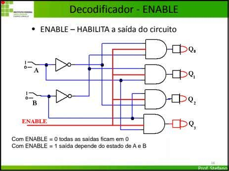 Decodificador ‐ ENABLE • ENABLE – HABILITA a saída do circuito Com ENABLE = 0