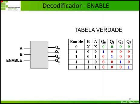 Decodificador ‐ ENABLE TABELA VERDADE Q A 0 Q 1 B Q 2 ENABLE Q