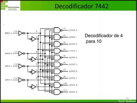 Decodificador 7442 Decodificador de 4 para 10 23