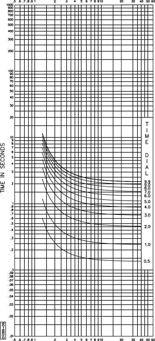 BE1-50/51M-222 General Information MULTIPLES OF PICK-UP Figure 1-9. Time Characteristic Curve, 99-1371, D-Definite Time