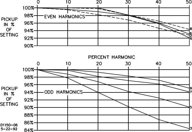 Other conditions may be evaluated in the same manner. INST Characteristics Figure 1-4. Harmonic Response