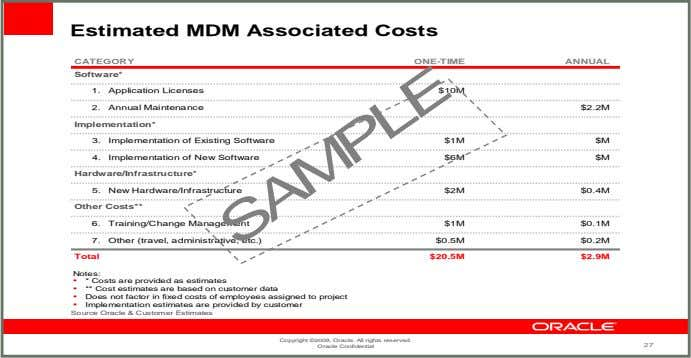 Estimated MDM Associated Costs CATEGORY ONE-TIME ANNUAL Software* 1. Application Licenses $10M 2. Annual