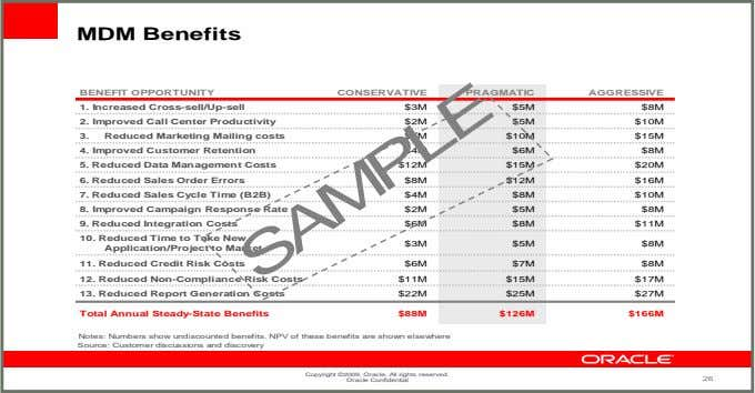 MDM Benefits BENEFIT OPPORTUNITY CONSERVATIVE PRAGMATIC AGGRESSIVE 1. Increased Cross-sell/Up-sell $3M $5M $8M 2.