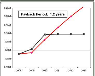 $ 25M Payback Period: 1.2 years $ 20M $ 15M $ 10M $ 5M $