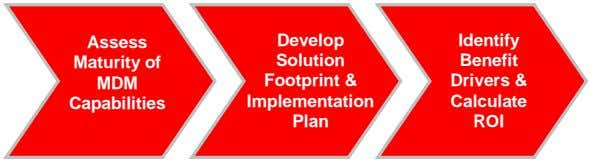 Assess Assess Develop Develop Identify Identify Maturity of Maturity of Solution Solution Benefit Benefit MDM