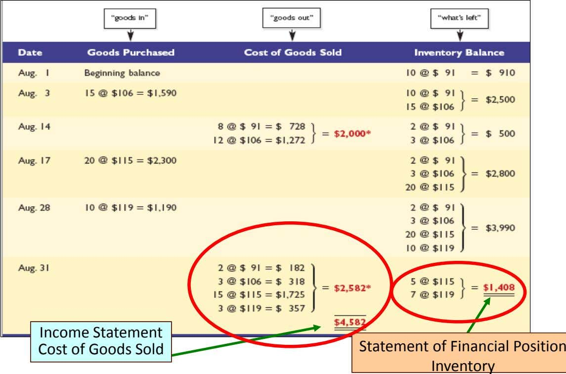 Income Statement Income Statement Cost of Goods Sold Cost of Goods Sold Statement of Financial
