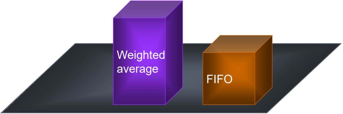 Weighted average FIFO