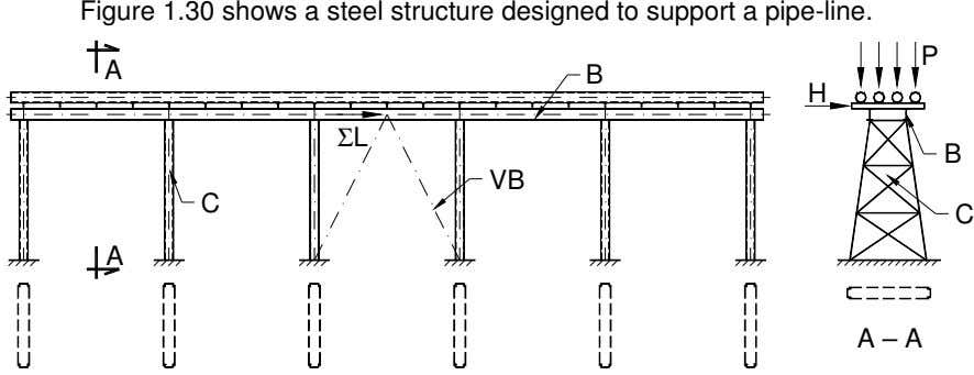 Figure 1.30 shows a steel structure designed to support a pipe-line. P A B H