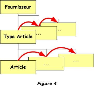 Fournisseur ... ... Type Article ... ... Article Figure 4