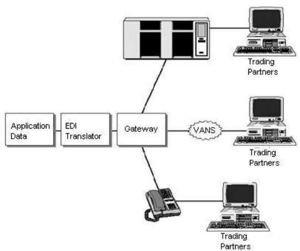 the use of EDI for corporate purchasing. • How EDI works Fig 2.1 Electronic Data Interchange
