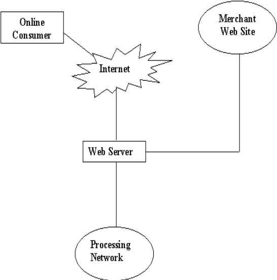 your company's The e-co mmerce process works as follows: Fig 2.3 E-Commerce Process o A consumer