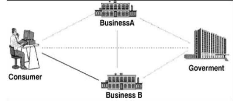 and government, and organizational (intra-business). Table 2.2 Types of E-Commerce Each of the type is described