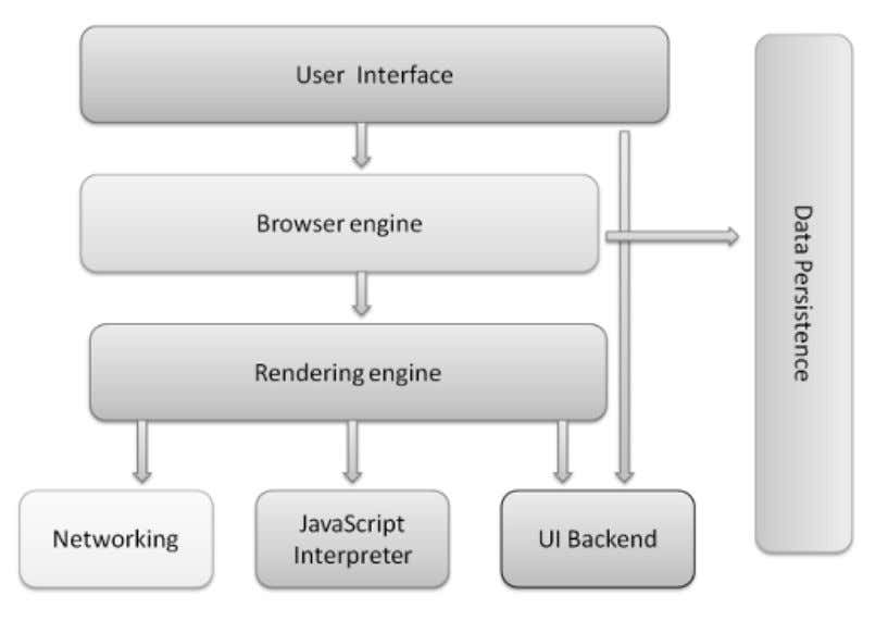 abase in the browser. Figure 1.1 Browser's main components There are five major br owsers used