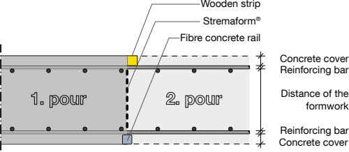 Wooden strip Stremaform ® Fibre concrete rail Concrete cover Reinforcing bar Distance of the formwork