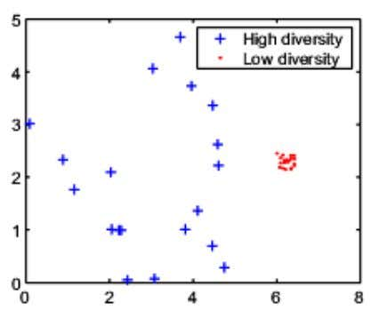 while the population on the right has low diversity. Diversity is essential to the genetic algorithm