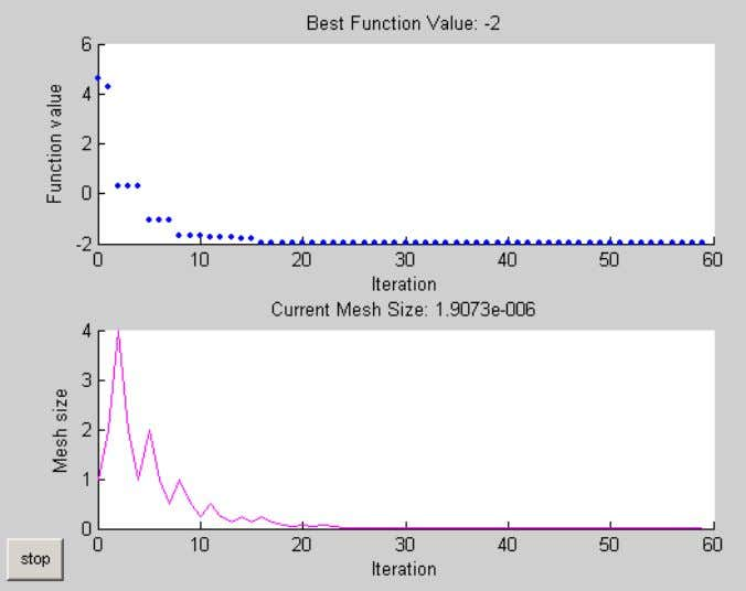 run the pattern search. This displays the following plots. The upper plot shows the objective function