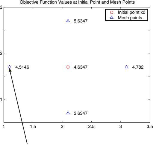 Objective Function Values at Initial Point and Mesh Points 3 Initial point x0 Mesh points