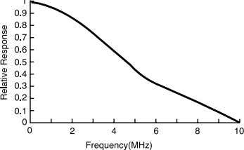 CHARACTERISTICS • Total MTF Response(typical value) • Spectral Response(typical value) • Sony