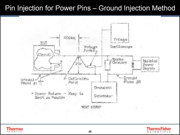 Pin Injection for Power Pins – Ground Injection Method 25