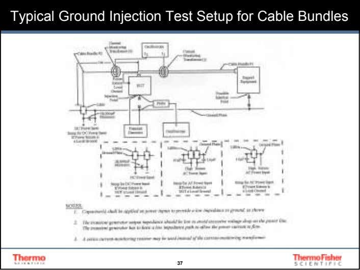 Typical Ground Injection Test Setup for Cable Bundles 37