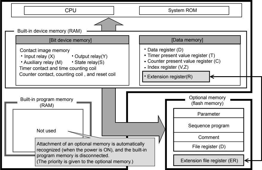 Built-in device memory (RAM)