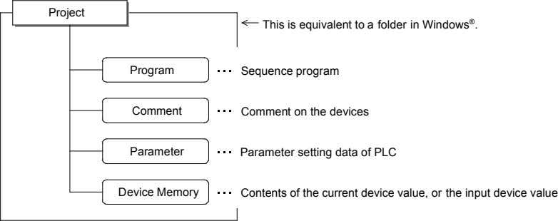 Project This is equivalent to a folder in Windows ® . Program Sequence program Comment