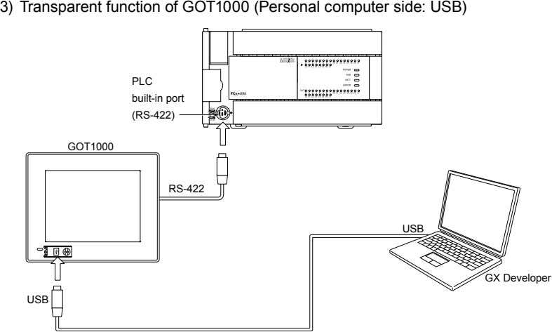 3) Transparent function of GOT1000 (Personal computer side: USB) PLC built-in port (RS-422) GOT1000 RS-422