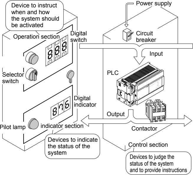 Power supply Device to instruct when and how the system should be activated Digital Circuit