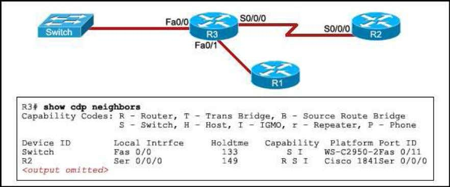 7. Refer to the exhibit. A network administrator successfully pings R1 from R3. Next, the