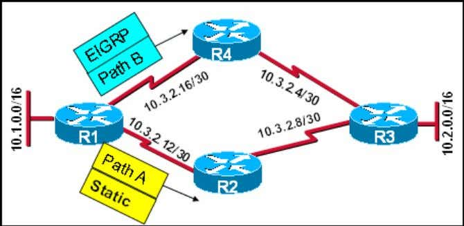9. Refer to the exhibit. R1 knows two routes, Path A and Path B, to
