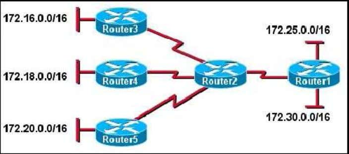 36. Refer to the exhibit. What summary address can Router2 advertise to Router1 to reach