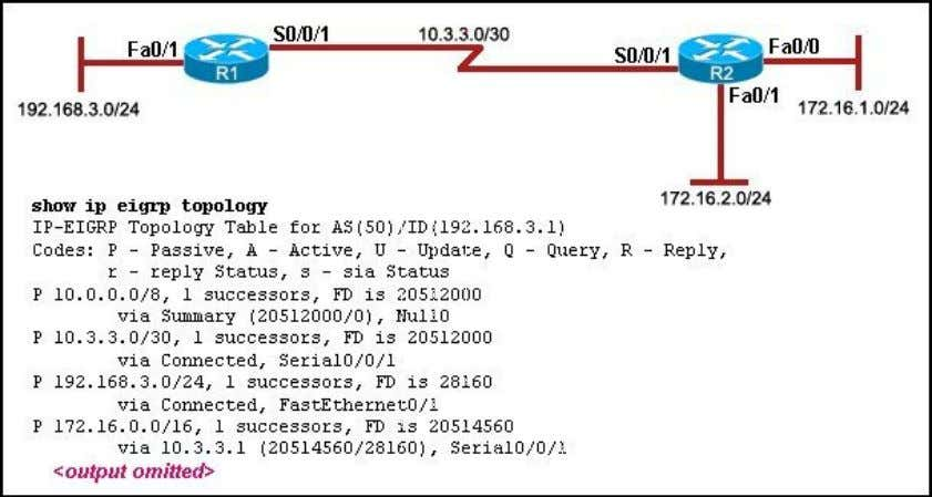 both routers with the same EIGRP process ID. 41 Refer to the exhibit. Which two statements