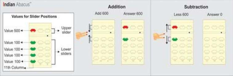 Basics of using the Indian Abacus I ndian Abacus Addition Move upper and a lower slider
