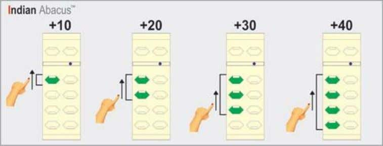 column for both operations i.e. +10 to +40 and -10 to -40 8. Use left hand