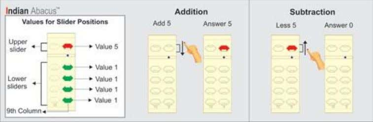 Basics of using the Indian Abacus I ndian Abacus Addition Move upper slider towards the bar