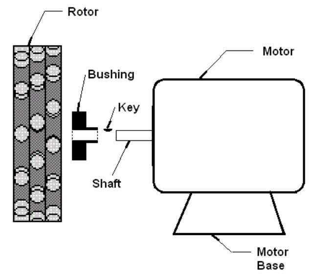 the motor is running and keep your motor from being damaged. It also keeps the shaft