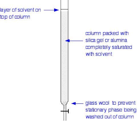 Chromatography 2. Using the column Suppose you wanted to separate a mixture of two coloured compounds