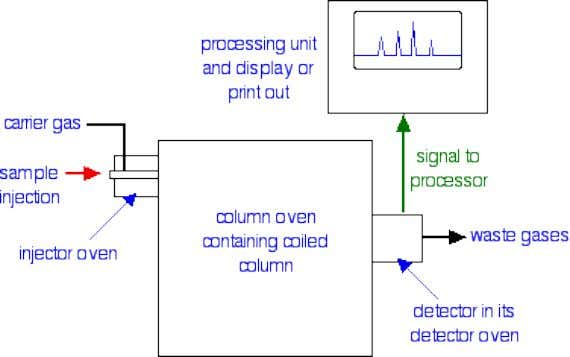Chromatography 2. A flow scheme for gas-liquid chromatography Note: You will have to imagine the coiled