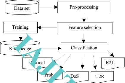 Pre-processing Data set Training Feature selection Knowledge Classification Normal R2L Probe DoS U2R