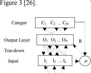 Figure 3 [26]. Categor C 1 C 2 C M Output Layer O 1 O