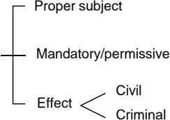 Proper subject Mandatory/permissive Civil Effect Criminal