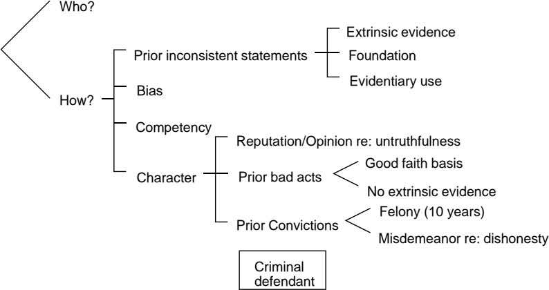 Who? Extrinsic evidence Prior inconsistent statements Foundation Evidentiary use Bias How? Competency