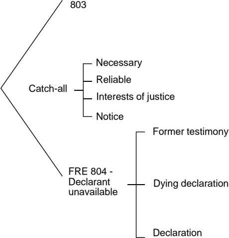 803 Necessary Reliable Catch-all Interests of justice Notice Former testimony FRE 804 - Declarant unavailable