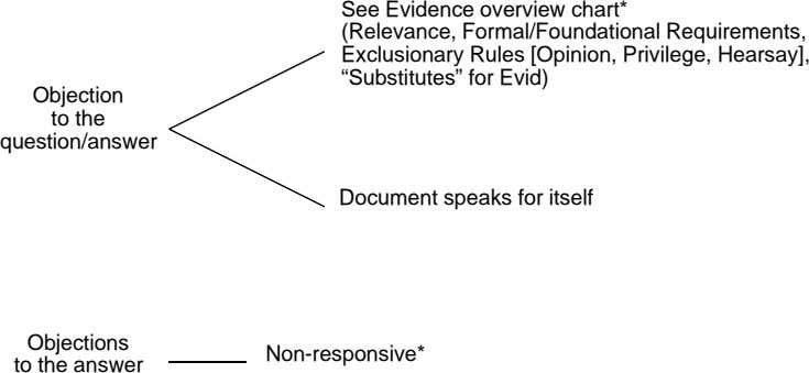 See Evidence overview chart* (Relevance, Formal/Foundational Requirements, Exclusionary Rules [Opinion, Privilege,