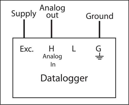 Supply Analog out Ground Exc. H L G Analog In Datalogger